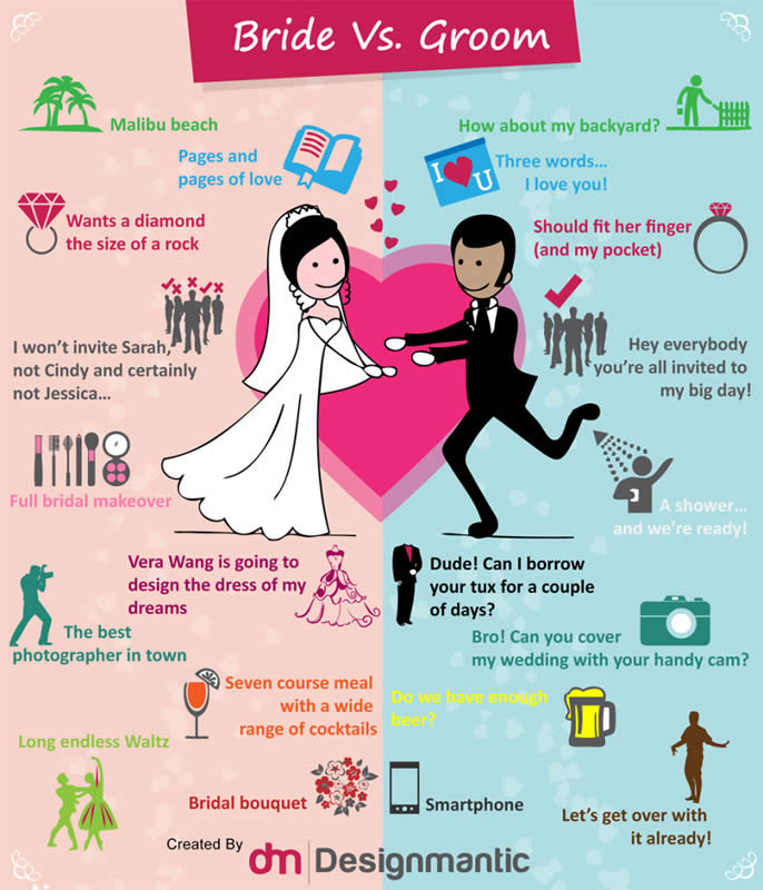 Mini wedding info graphic